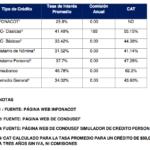 Excesivas Tasas de Interés de Consubanco
