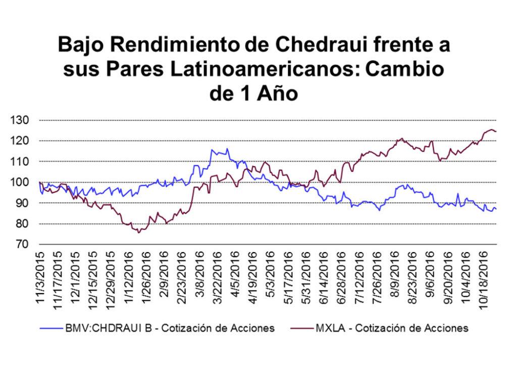 chart4sp